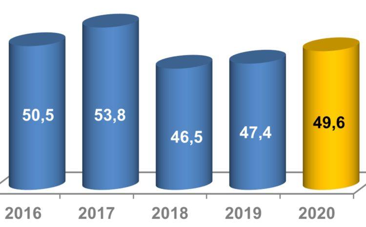 08/2021: Unser erfolgreiches Geschäftsjahr 2020